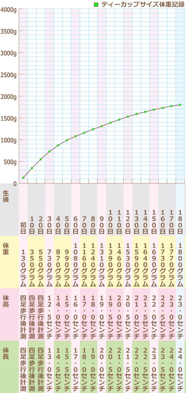 ティー カップ プードル 体重 【マイクロティーカッププードル】体重・寿命・飼い方を解説