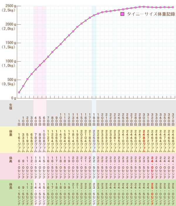 ティー カップ プードル 体重 [mixi]生後4ヶ月目の体重と、えさの量は??